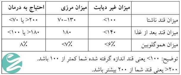 میزان قند خون