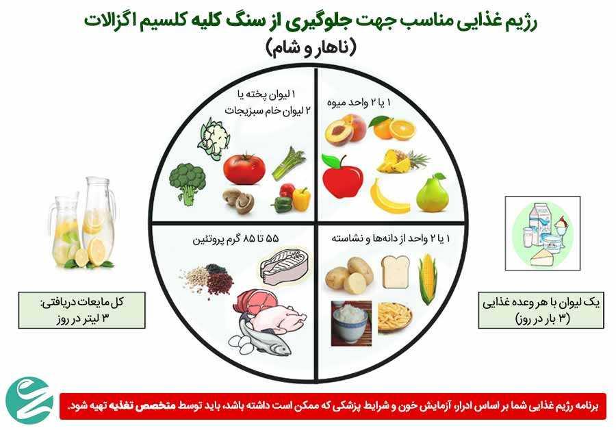 رژیم غذایی با اگزالات پایین
