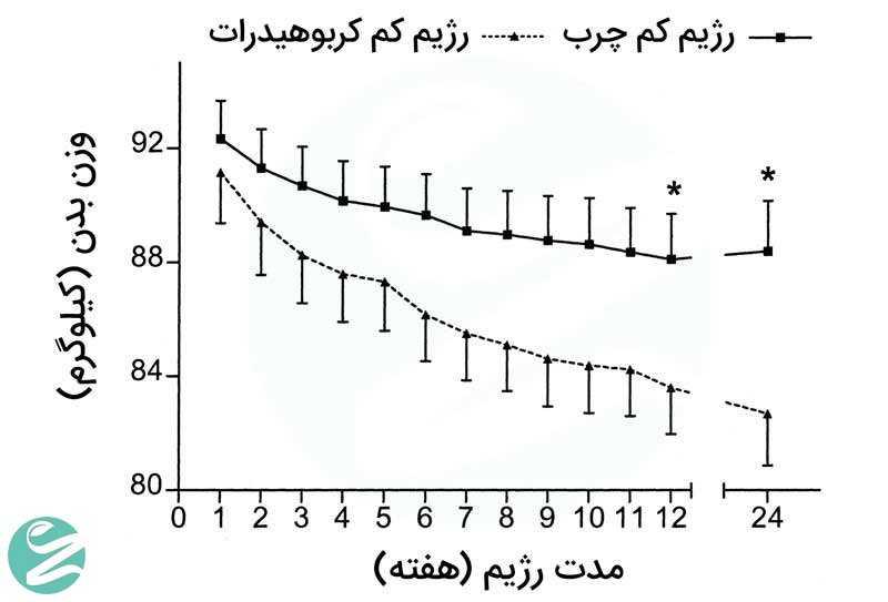 نمونه کاهش وزن با رژیم کتو