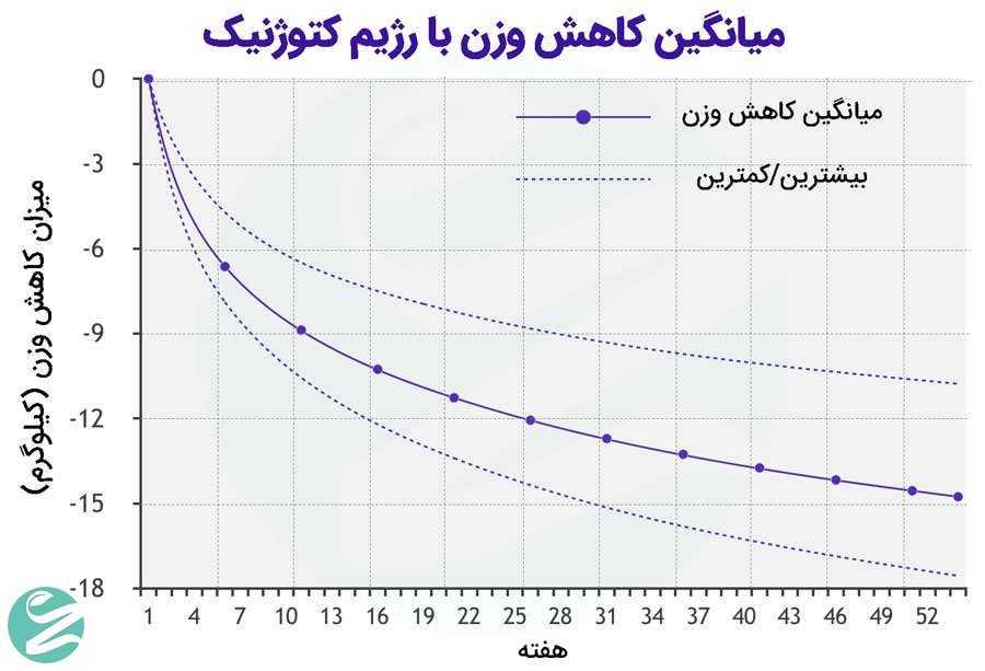 کاهش وزن کتوژنیک