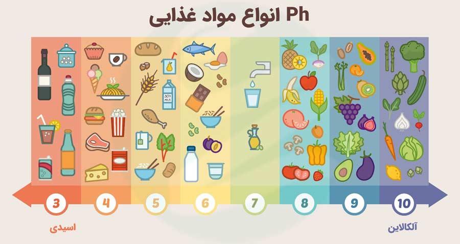 Ph انواع مواد غذایی