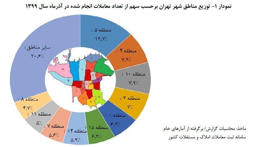 مناطق تهران با بیشترین سهم در معاملات مسکن